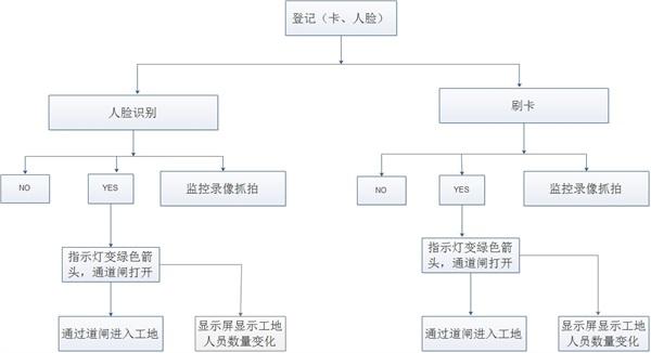 成都融兴诚建筑工地门禁系统工作流程图